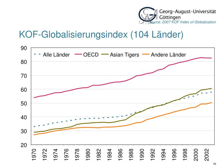 Source: 2007 KOF Index of Globalization