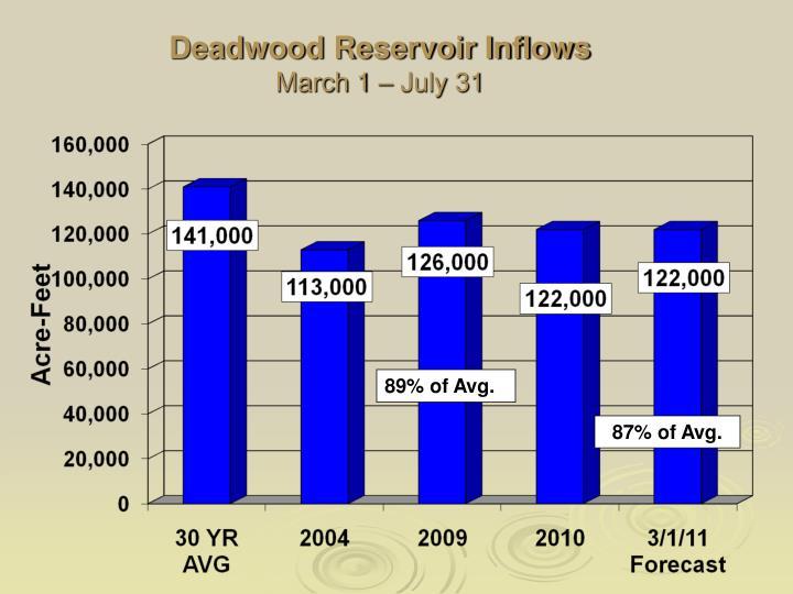 Deadwood Reservoir Inflows