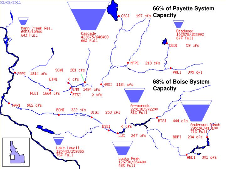 66% of Payette System Capacity