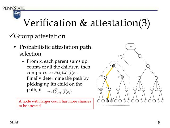 Verification & attestation(3)