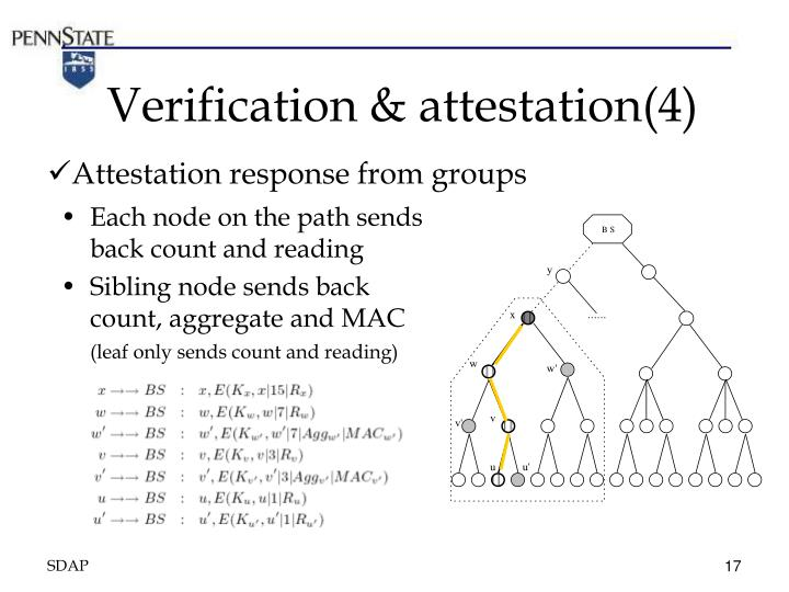 Verification & attestation(4)