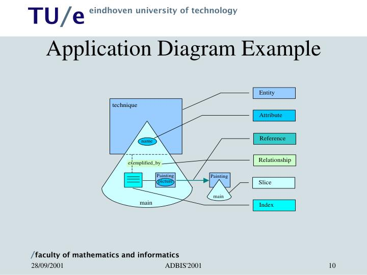 Application Diagram Example