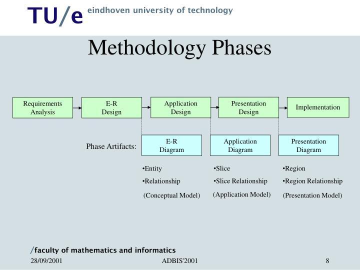 Methodology Phases