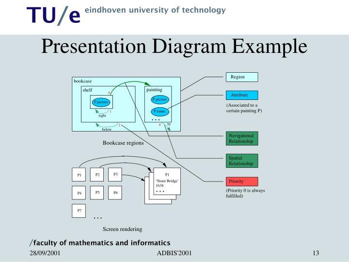 Presentation Diagram Example