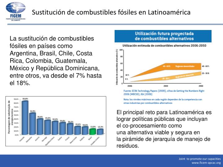 Sustitución de combustibles fósiles en Latinoamérica