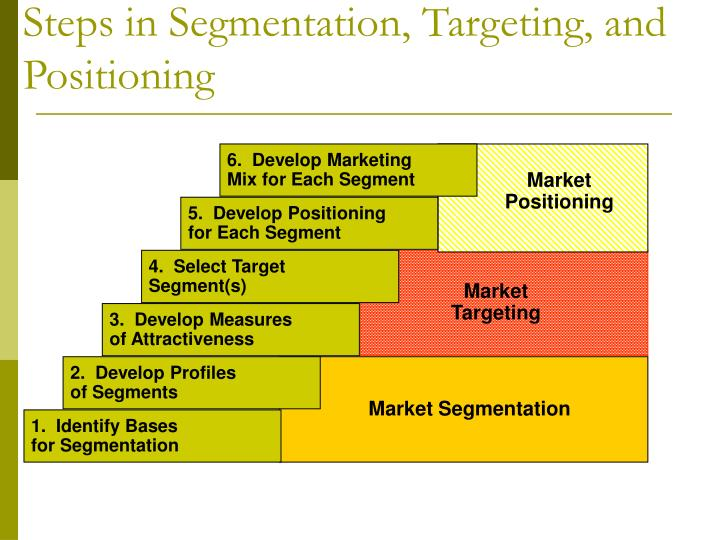 red bull segmentation targeting positioning Red bull | the target so it would be not very useful to restrict the target market to the geographic areas as well as the psychographic segmentation for the.
