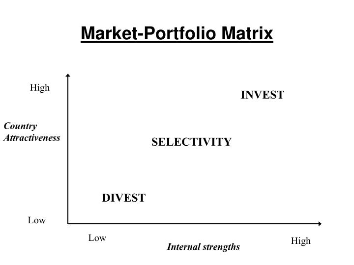 Market-Portfolio Matrix