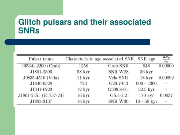 Glitch pulsars and their associated SNRs