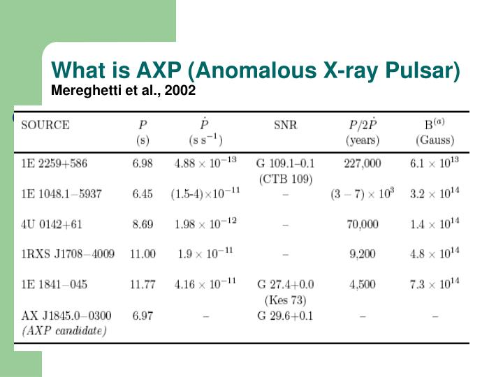 What is AXP (Anomalous X-ray Pulsar)