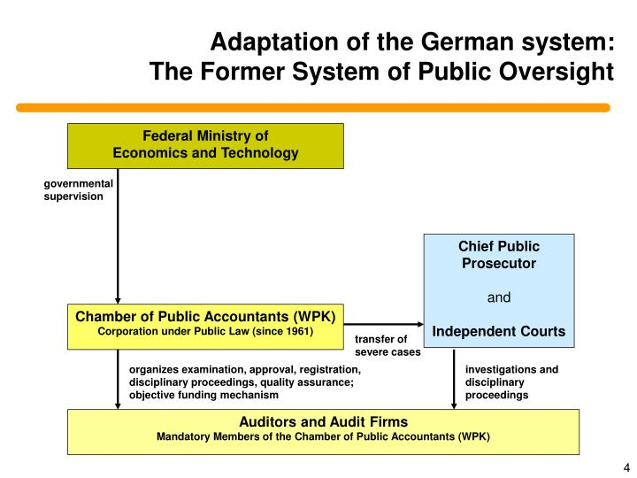 Adaptation of the German system:
