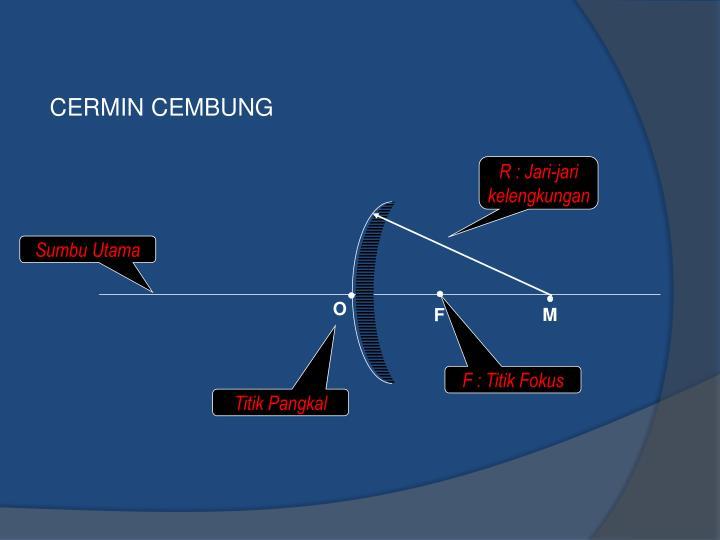 CERMIN CEMBUNG