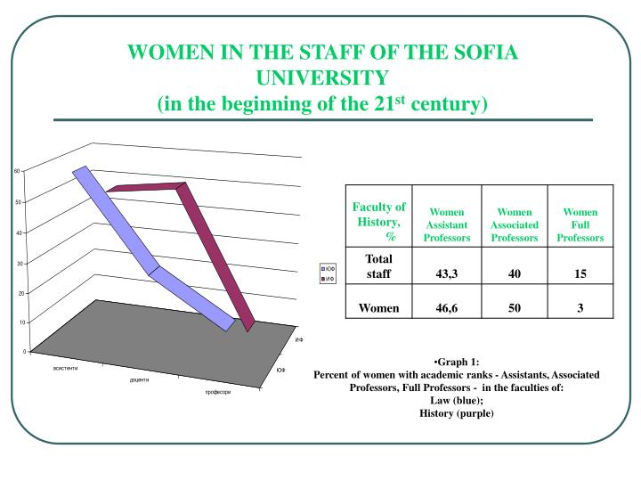 WOMEN IN THE STAFF OF THE SOFIA UNIVERSITY