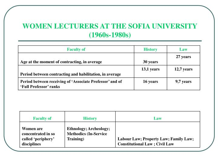 WOMEN LECTURERS AT THE SOFIA UNIVERSITY