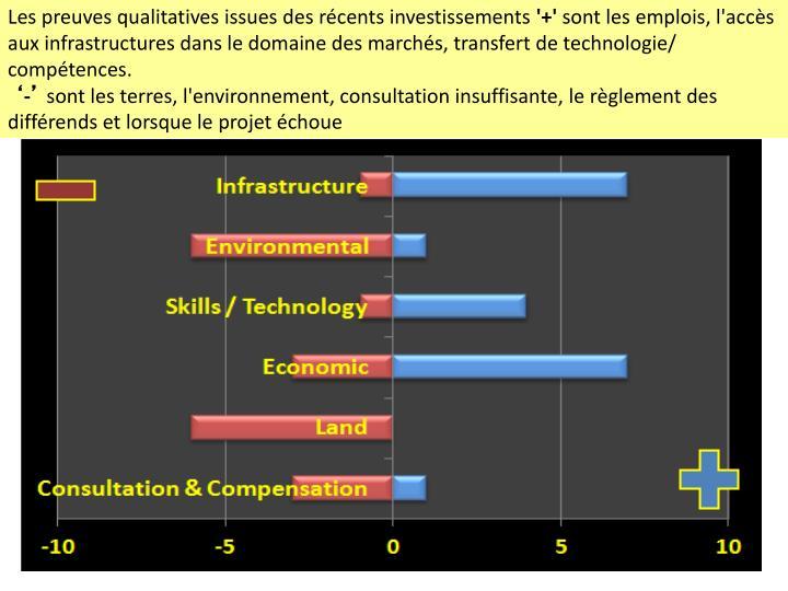Les preuves qualitatives issues des récents investissements