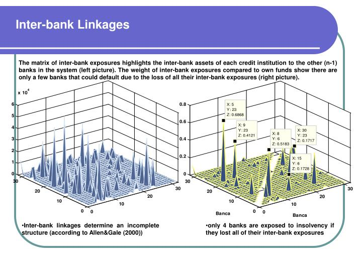 Inter-bank Linkages