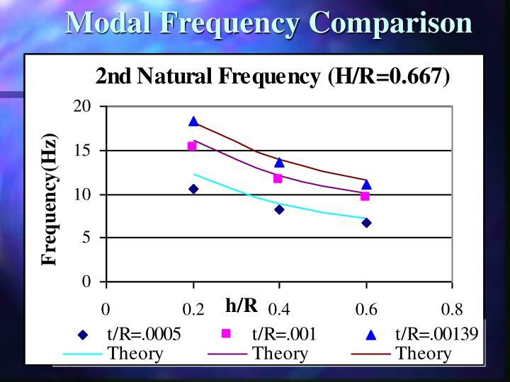 Modal Frequency Comparison