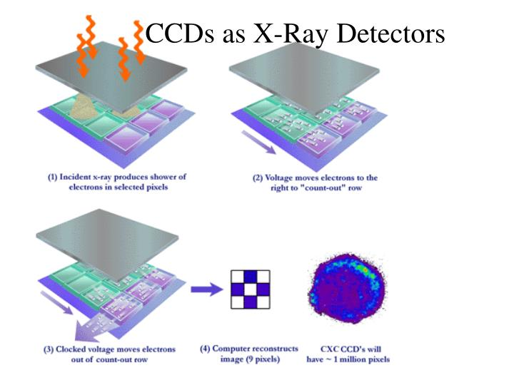 CCDs as X-Ray Detectors