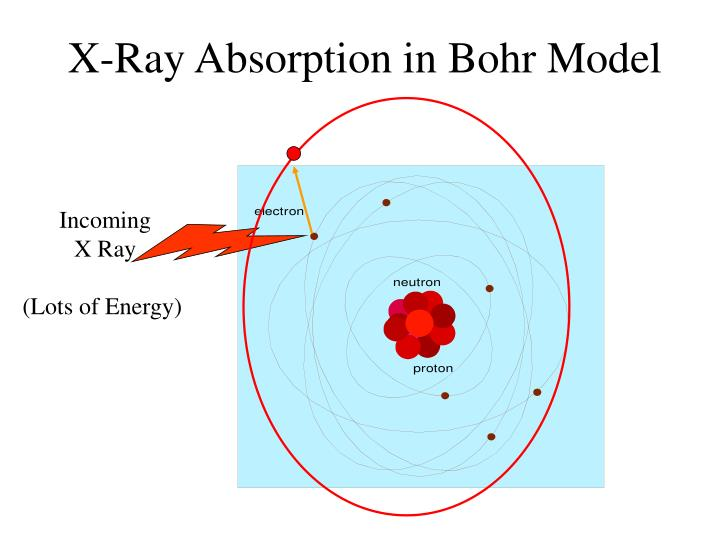 X-Ray Absorption in Bohr Model