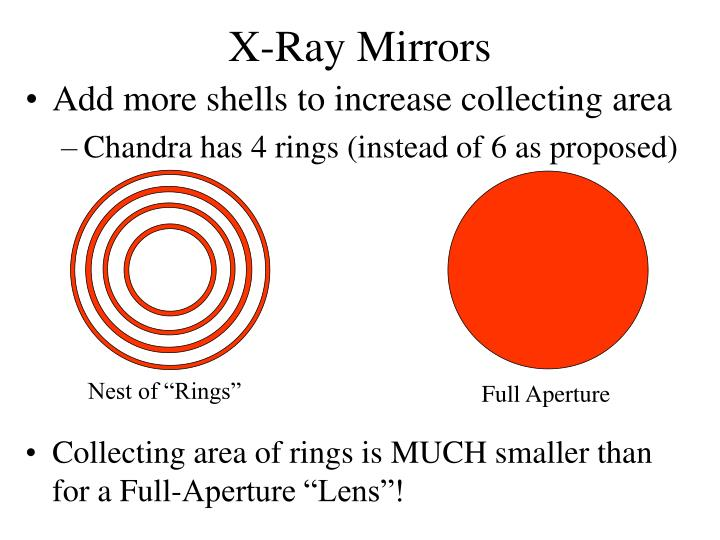 X-Ray Mirrors