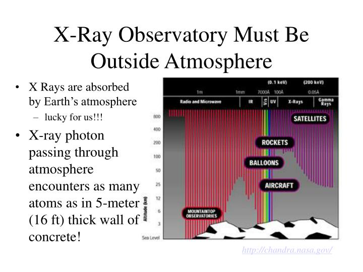 X Rays are absorbed by Earth's atmosphere