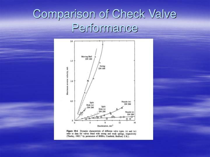 Comparison of Check Valve Performance