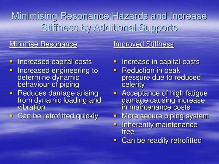 Minimise Resonance