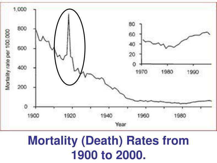 Mortality (Death) Rates from 1900 to 2000.