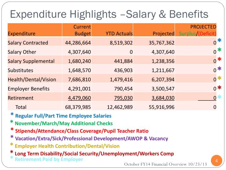 Expenditure Highlights –Salary & Benefits