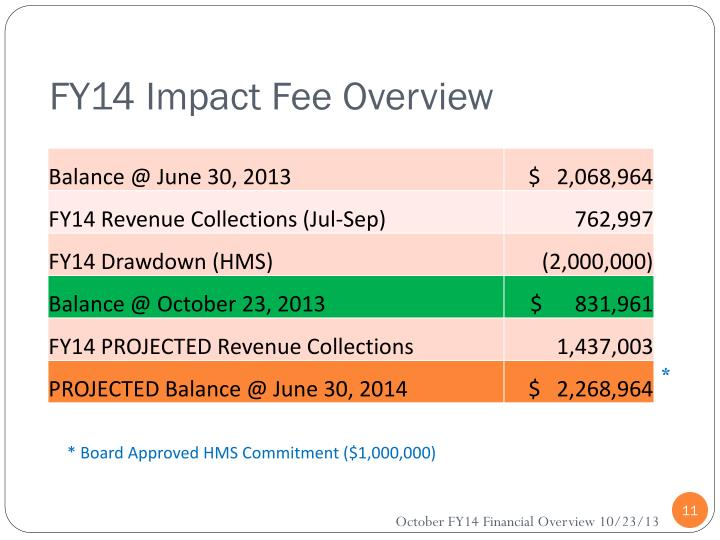 FY14 Impact Fee Overview