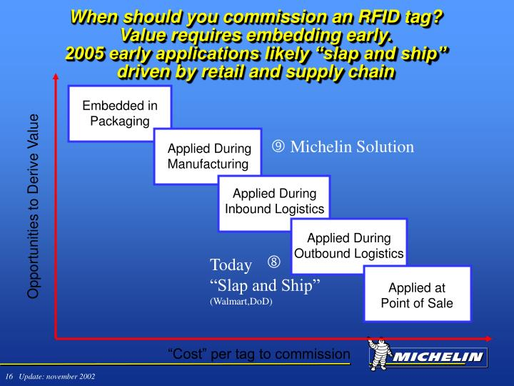 When should you commission an RFID tag? Value requires embedding early.