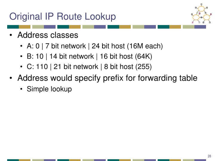Original IP Route Lookup