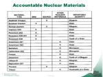 accountable nuclear materials