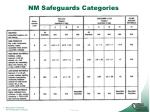 nm safeguards categories