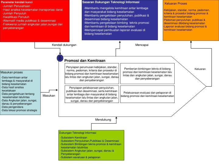 Sasaran Dukungan Teknologi Informasi