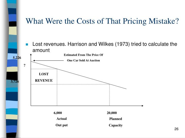What Were the Costs of That Pricing Mistake?