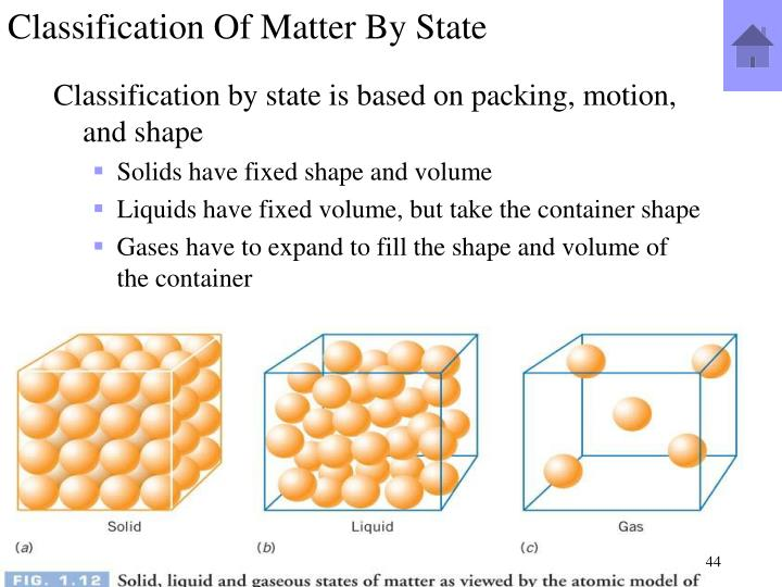 Classification Of Matter By State