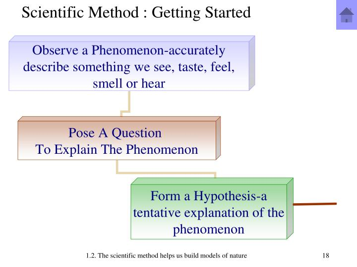 Scientific Method : Getting Started