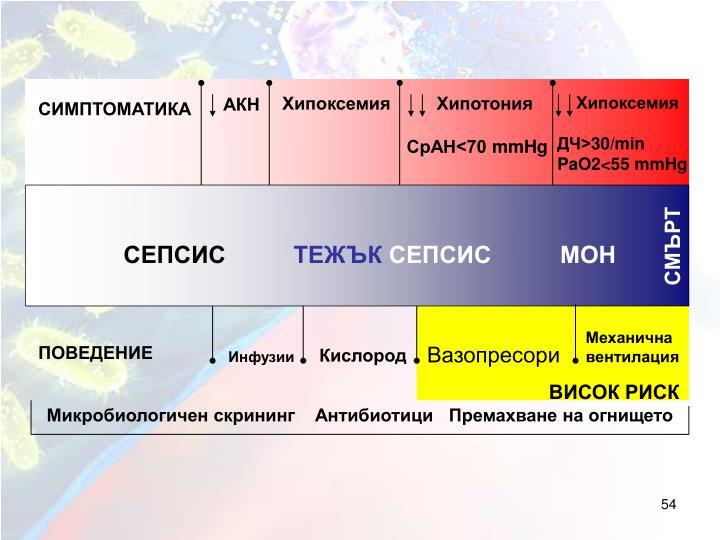 Хипоксемия