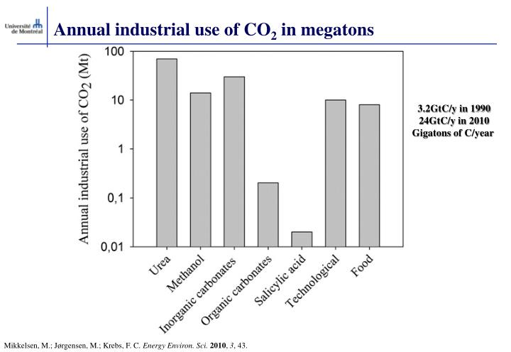 Annual industrial use of CO