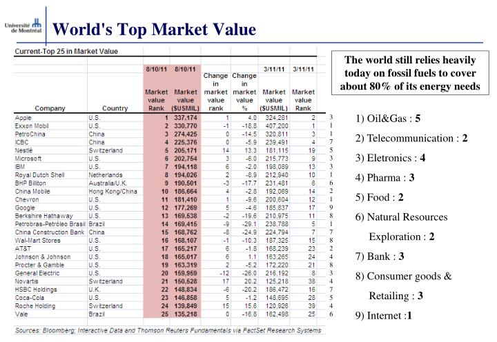 World s top market value