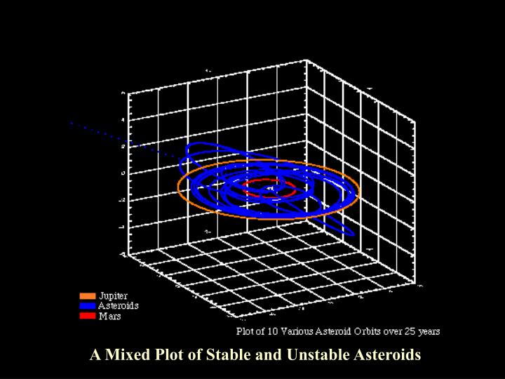 A Mixed Plot of Stable and Unstable Asteroids