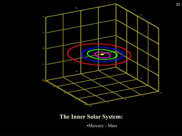 The Inner Solar System: