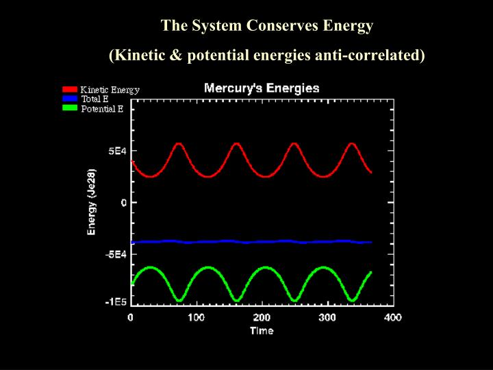 The System Conserves Energy