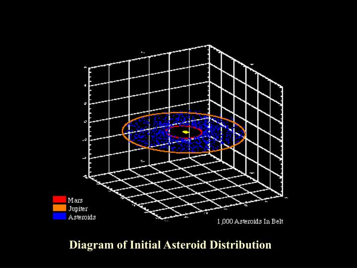 Diagram of Initial Asteroid Distribution