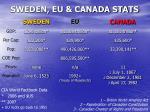 sweden eu canada stats