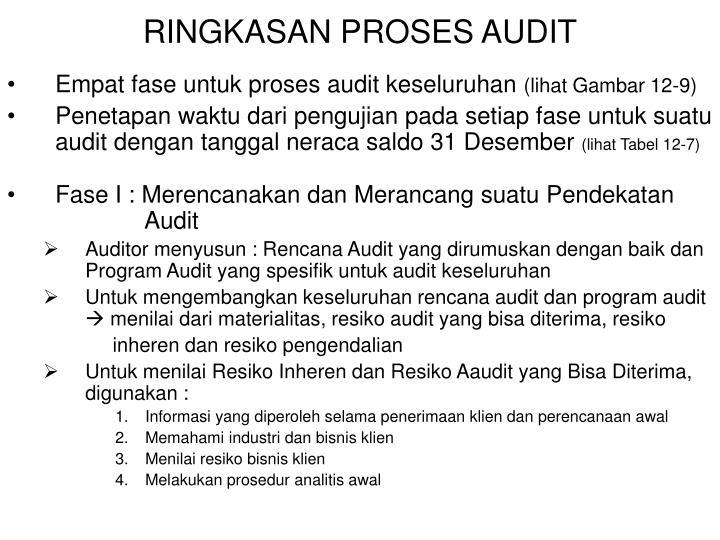 Ppt Keseluruhan Rencana Audit Dan Program Audit Powerpoint Presentation Id 3828076
