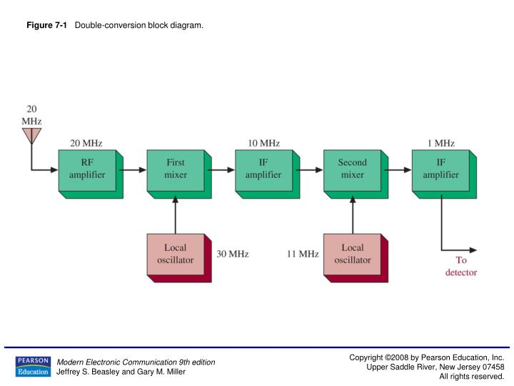 figure 7 1 double conversion block diagram n.