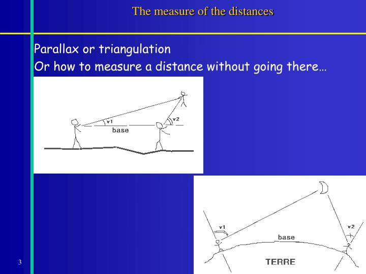 The measure of the distances