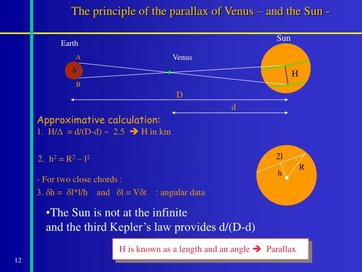 The principle of the parallax of Venus – and the Sun -