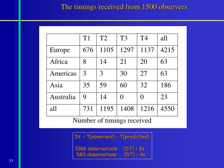 The timings received from 1500 observers
